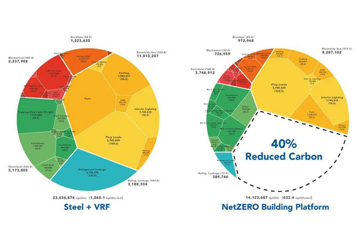 prefabricated building system NetZero building chart