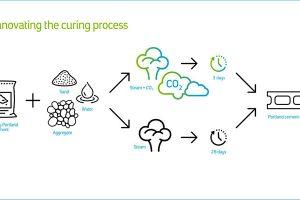 Precast concrete cured with CO2 diagram